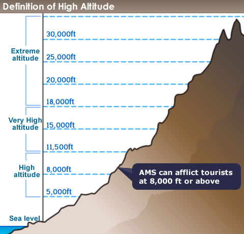definition-of-high-altitude